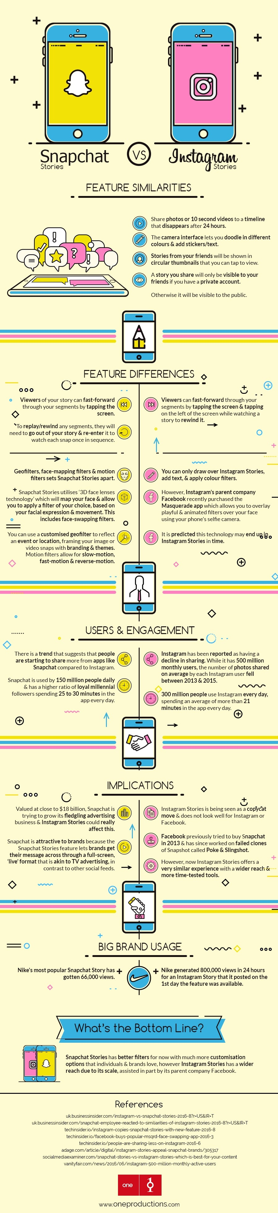 Snapchat Stories versus Instagram Stories | Infographic