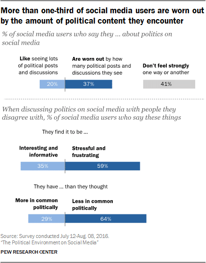 The Political Environment on Social Media