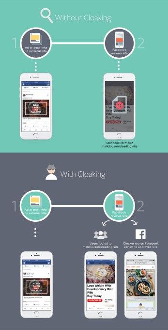 Facebook Cloaking