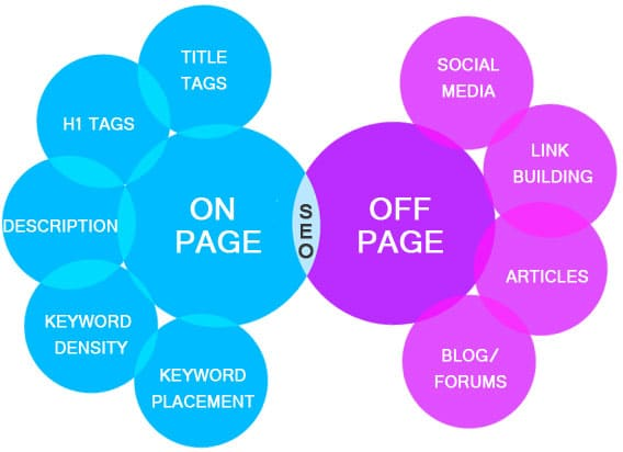 Off Page On Page SEO