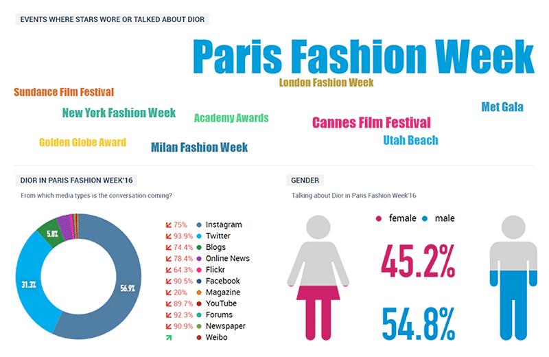 Talkwalker Dior Graphic