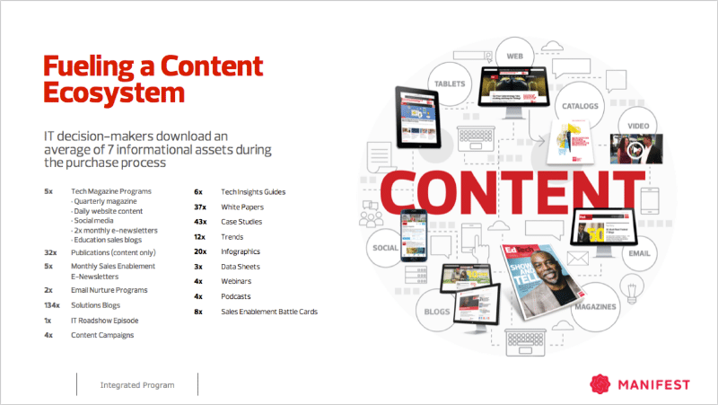 Fuelling a Content Ecosystem