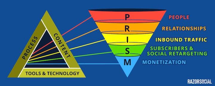 http://www.razorsocial.com/the-prism-funnel/