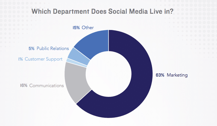 Simply Measured report 2016 social media now part of the marketing department