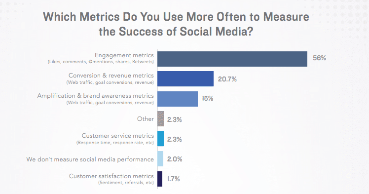 State of social marketing report 2016 by Simple Measured