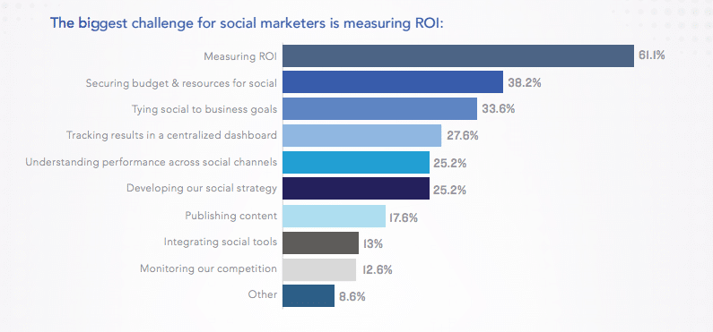 Simply measured state of social marketing report 2016