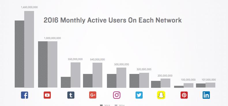 Social network numbers June 2016