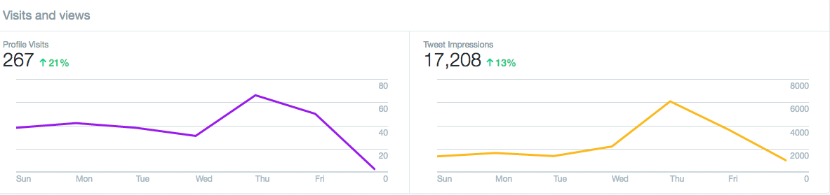 Twitter Dashboard Visits and Views