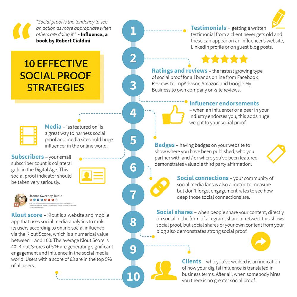 10 Effective Social Proof Strategies