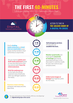 Digital PR Crisis Golden Hour Infographic