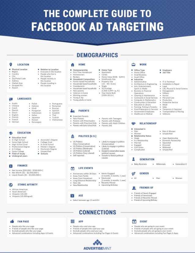 Facebook Advertising Targeting