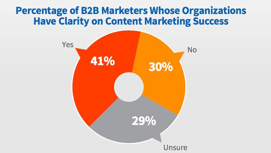 Content Marketing Institute Report 2017