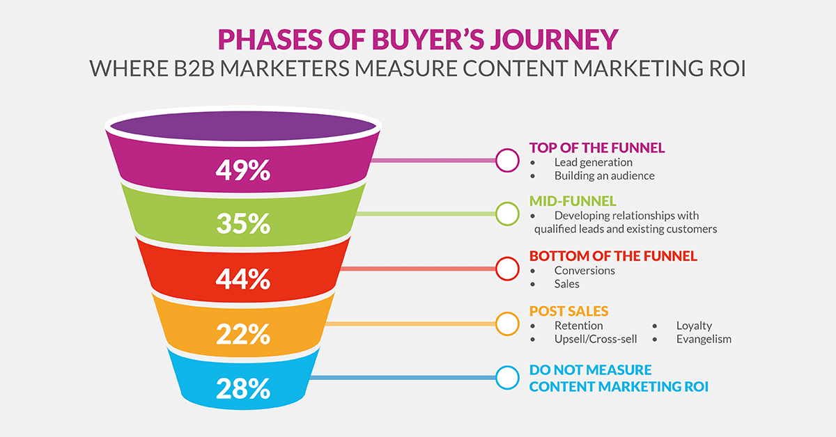 Phases Of Buyer's Journey Where B2b Marketers Measure Content Marketing Roi