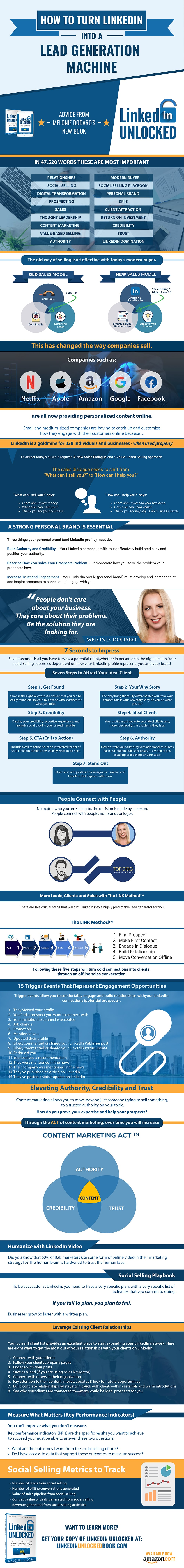 Infographic: How to turn LinkedIn into a lead generation machine