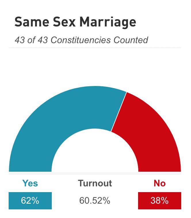 Same Sex Marriage - Irish Times