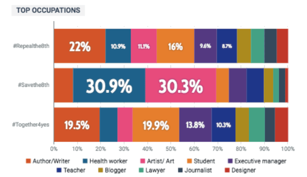 Top Occupations